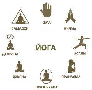 Что такое «йога»? Ступени йоги